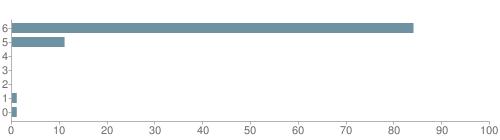 Chart?cht=bhs&chs=500x140&chbh=10&chco=6f92a3&chxt=x,y&chd=t:84,11,0,0,0,1,1&chm=t+84%,333333,0,0,10|t+11%,333333,0,1,10|t+0%,333333,0,2,10|t+0%,333333,0,3,10|t+0%,333333,0,4,10|t+1%,333333,0,5,10|t+1%,333333,0,6,10&chxl=1:|other|indian|hawaiian|asian|hispanic|black|white